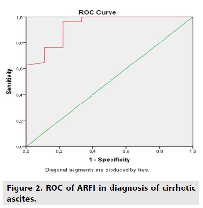 imaging-in-medicine-cirrhotic-ascites