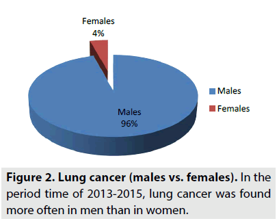 imaging-in-medicine-lung-cancer