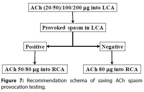 interventional-cardiology-Recommendation-schema