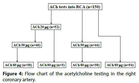 interventional-cardiology-acetylcholine-testing