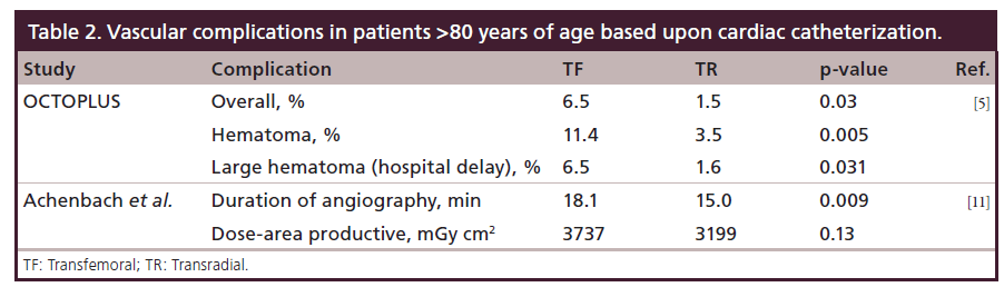 Transradial approaches in women and the elderly: deciphering