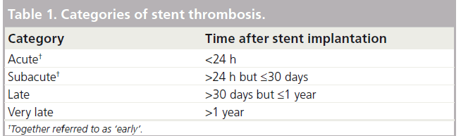 probable stent thrombosis
