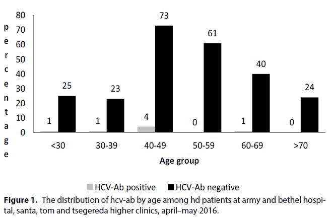 interventional-nephrology-higher-clinics