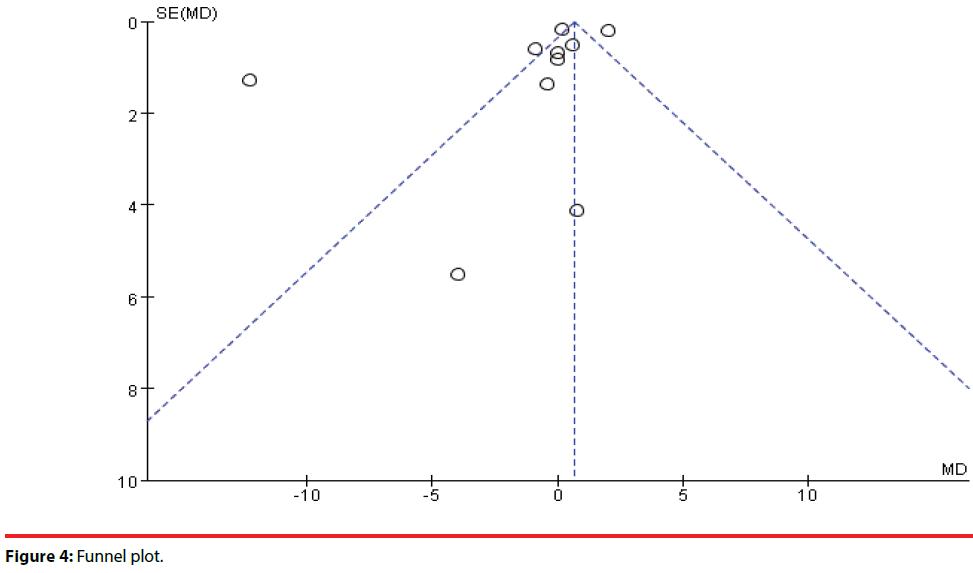 neuropsychiatry-Funnel-plot