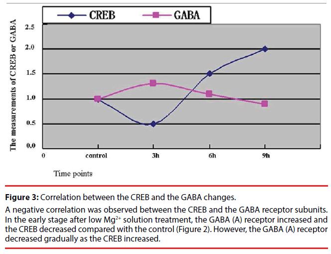 neuropsychiatry-negative-correlation